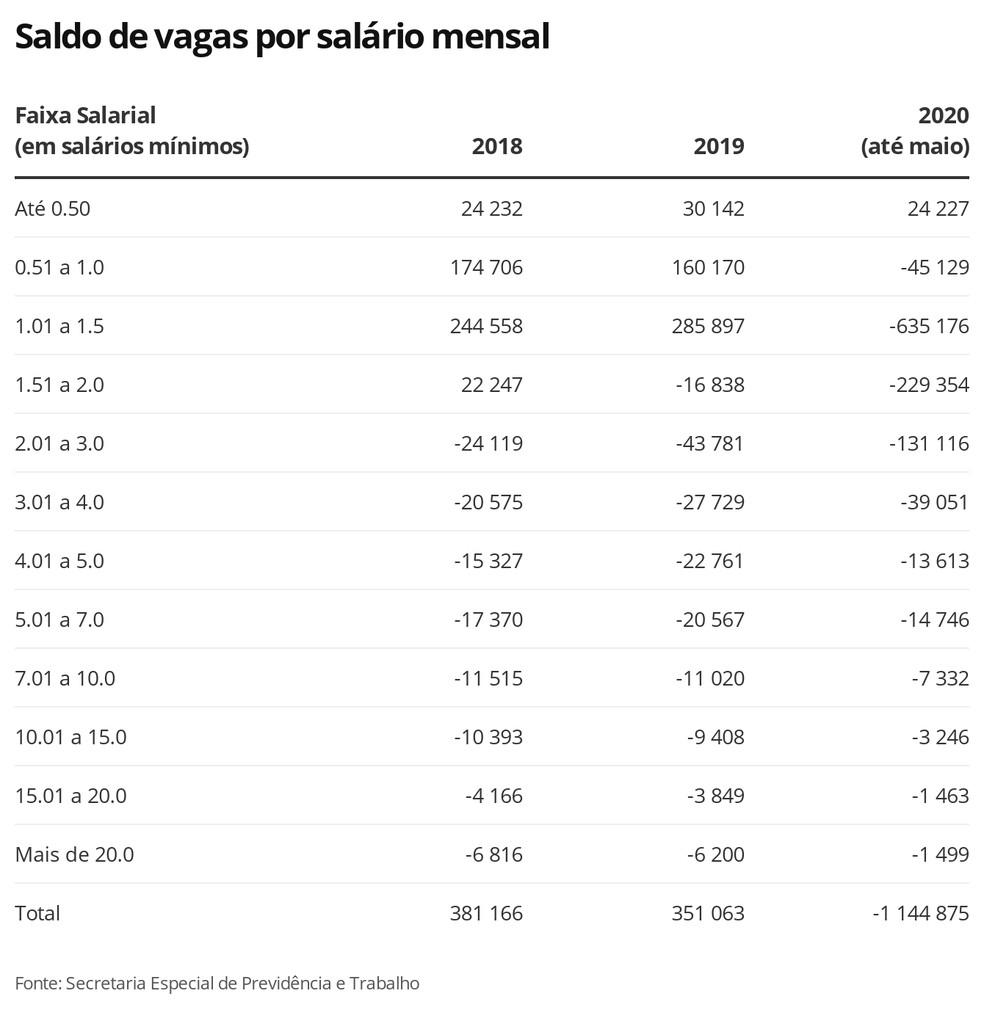Saldo de vagas por salário mensal — Foto: Economia G1