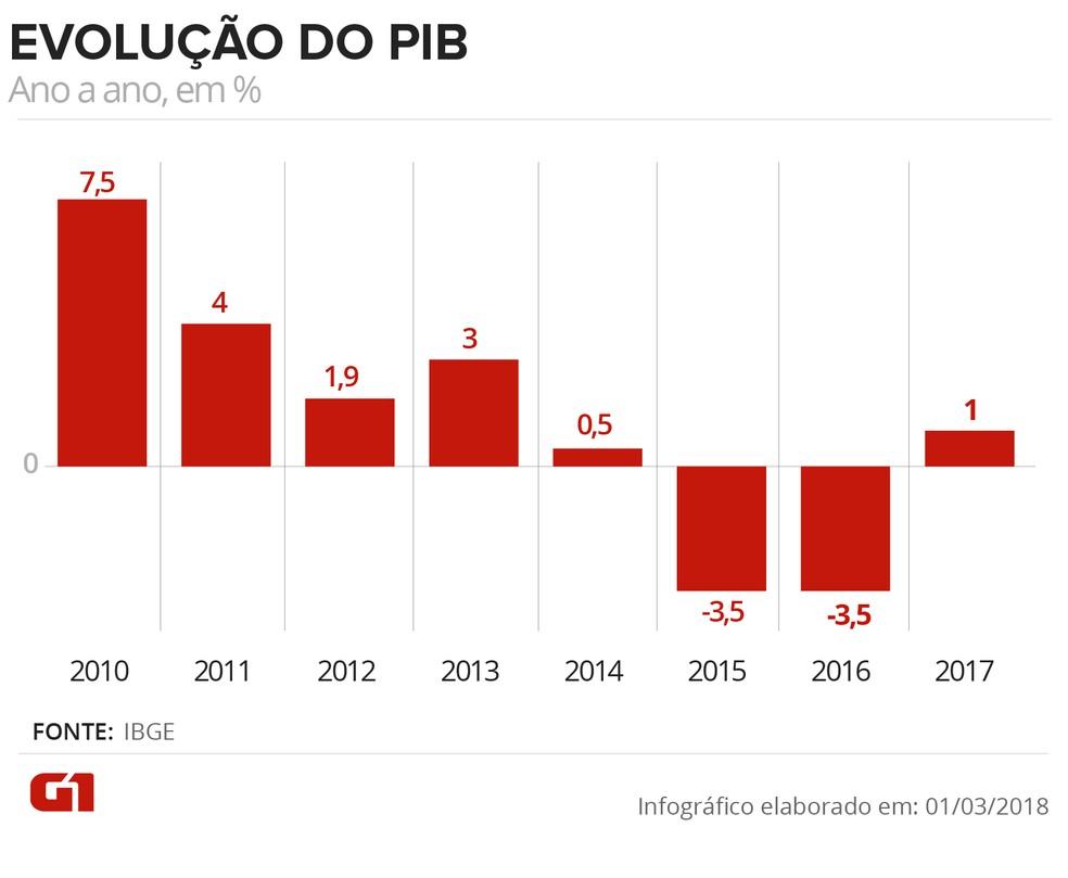 Evolução do PIB até 2017. (Foto: Arte/G1)