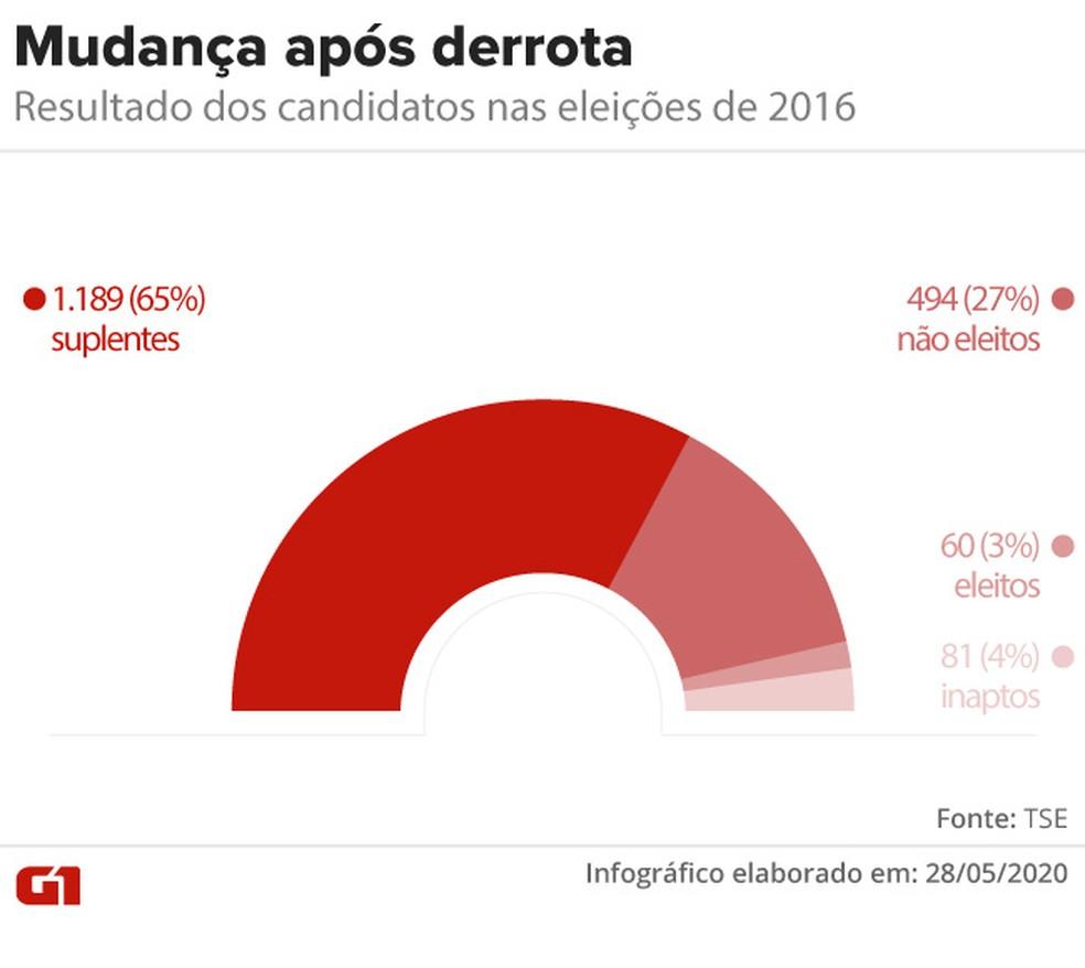 Quase todos os candidatos que trocaram de cidade desde a última eleição em 2016 saíram derrotados — Foto: Aparecido Gonçalves/G1