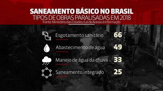 SP tem 25 obras de saneamento paradas, aponta levantamento