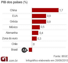 PIB dos países - arte (Foto: Arte/G1)