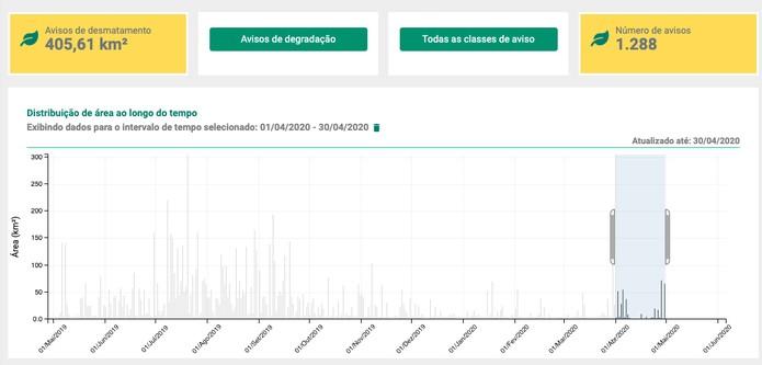 Plataforma Terrabrasilis do Inpe apresenta os alertas de desmatamento Deter-B — Foto: Reprodução/Inpe