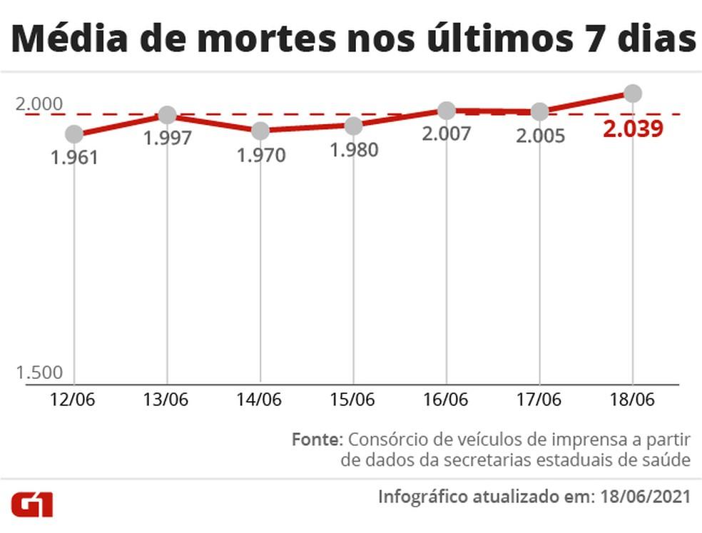 Média móvel de mortes nos últimos sete dias — Foto: Arte/G1