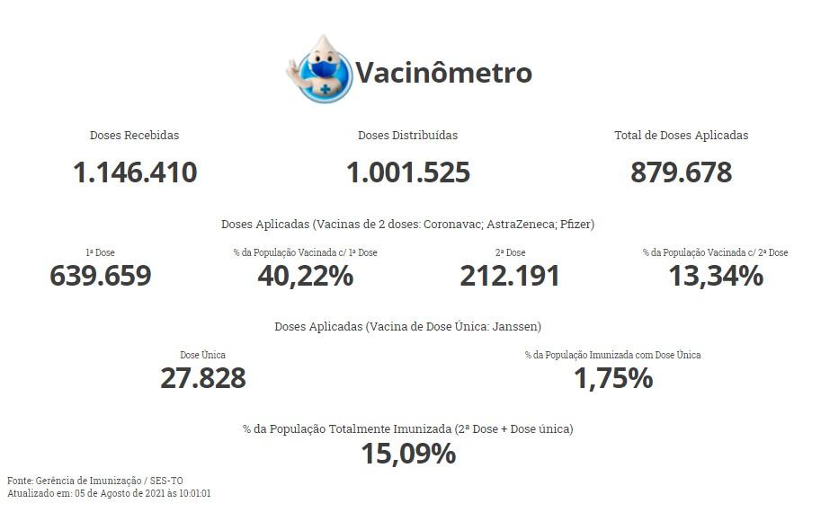 TO chega a 15% da população completamente vacinada após mais de seis meses do início da campanha