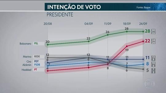 Ibope: Bolsonaro lidera na maioria dos segmentos e Haddad ganha votos entre homens e no Sul