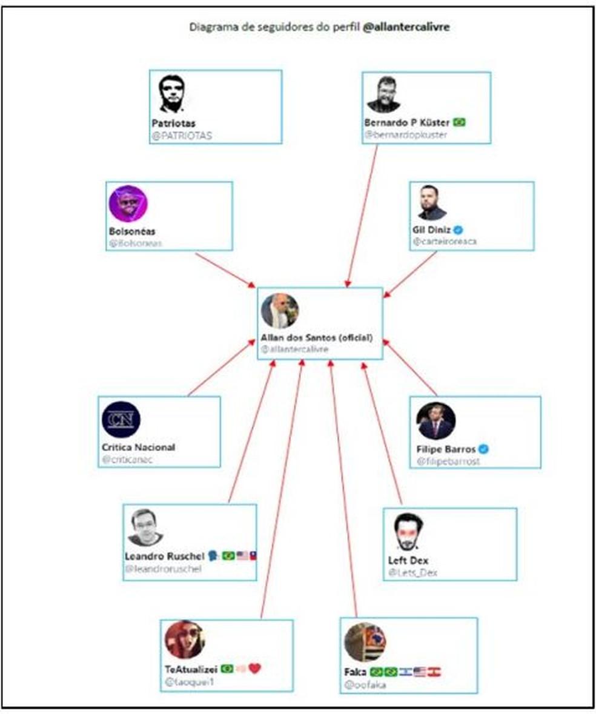 Trecho do inquérito com rede de seguidores do blogueiro Allan dos Santos — Foto: Reprodução/G1