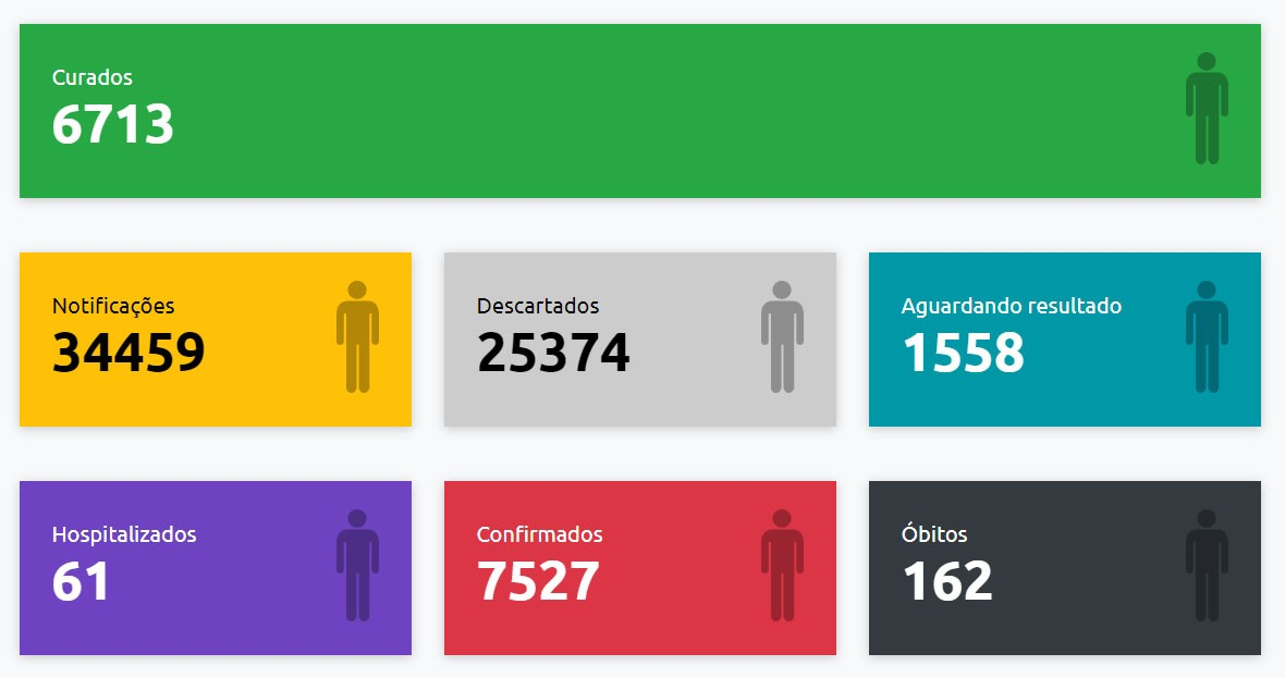 Presidente Prudente registra mais 97 casos positivos de Covid-19 e confirmações sobem para 7.527