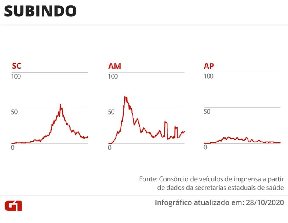 Estados com mortes em alta — Foto: Editoria de Arte/G1