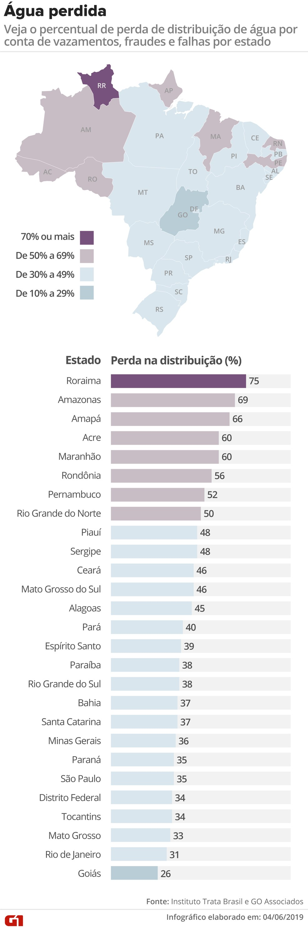 Percentual de perda de distribuição de água por conta de vazamentos, fraudes e falhas por estado — Foto: Guilherme Pinheiro/Arte