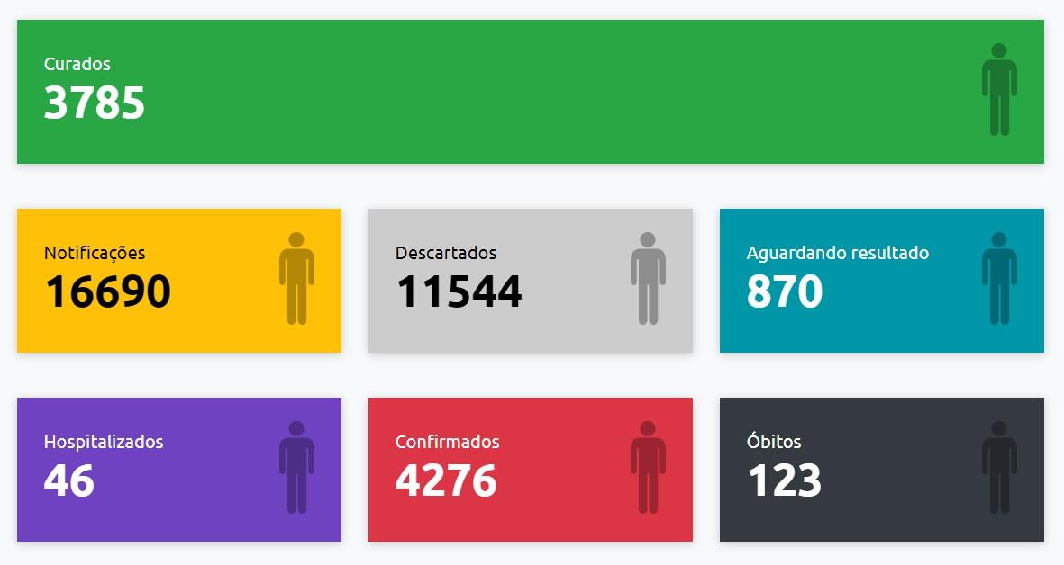 Presidente Prudente recebe mais 89 exames positivos e confirmações de Covid-19 chegam a 4.276