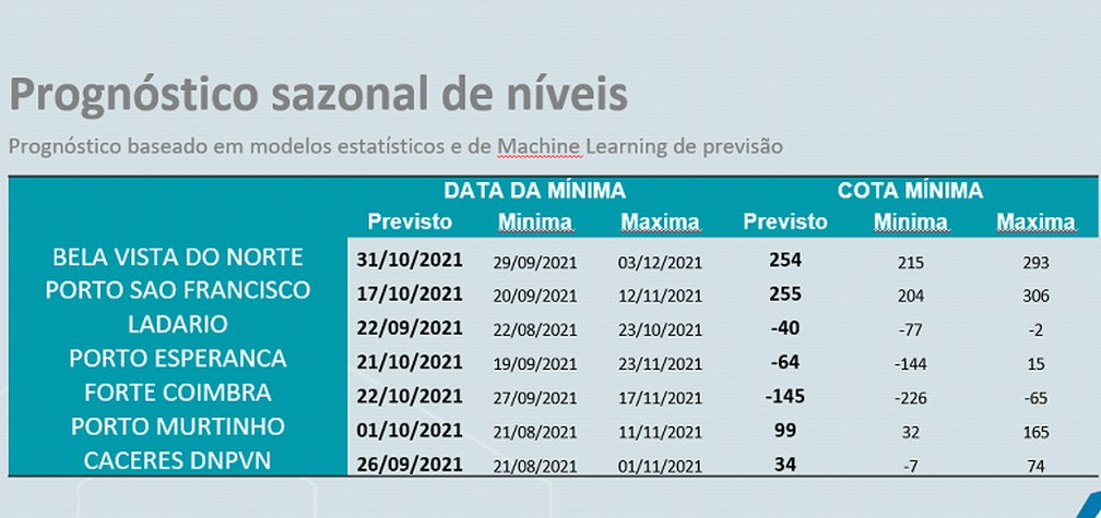 Prognóstico de níveis nas bacias do Rio Paraguai — Foto: Reprodução