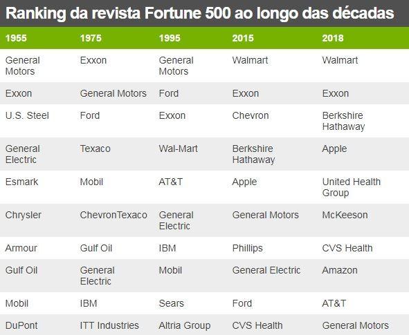 Ranking Fortune 500 (Foto: BBC News Brasil)