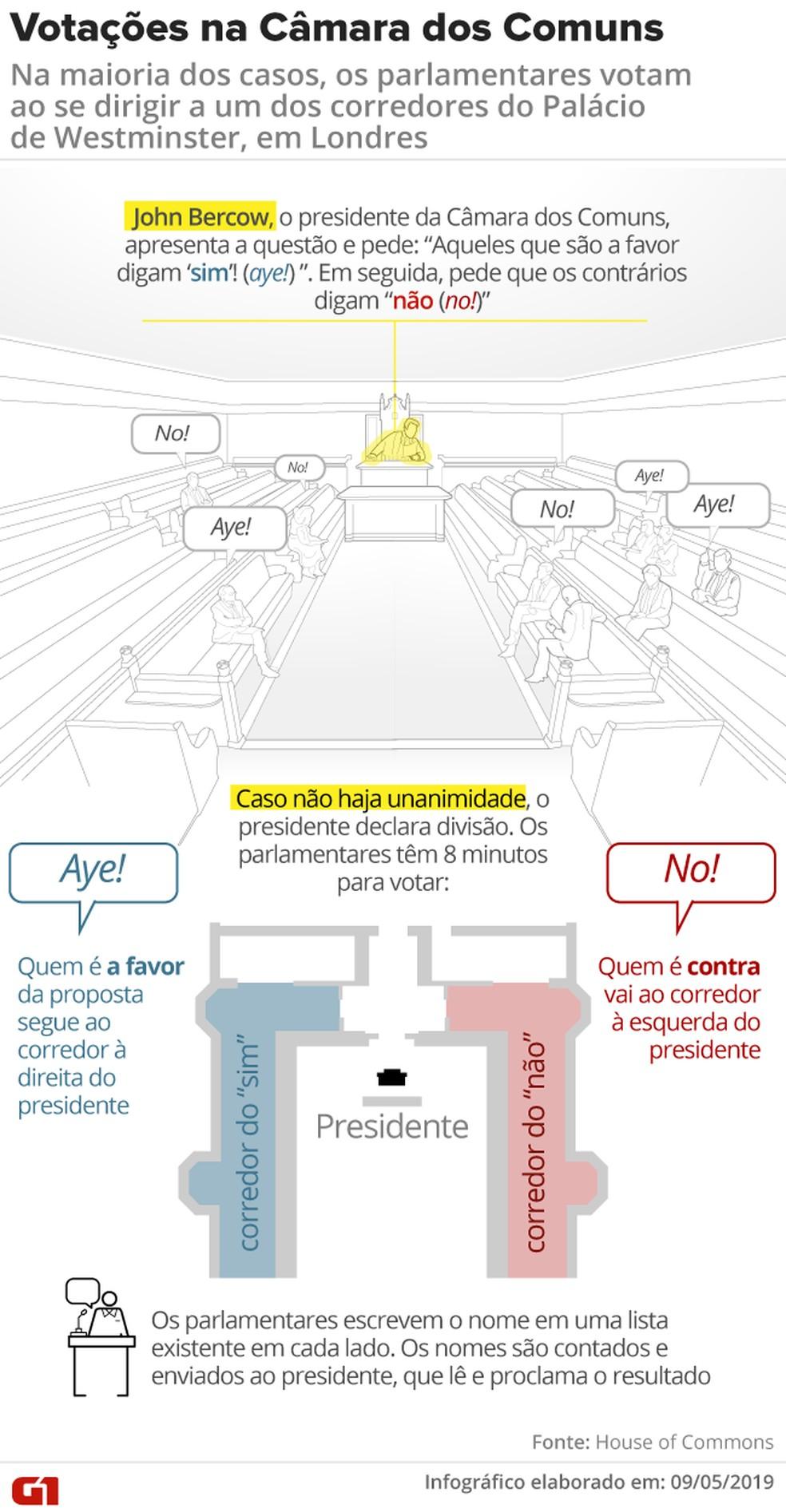 Saiba como funciona a votação no Parlamento britânico — Foto: Wagner Magalhães e Rodrigo Cunha/G1