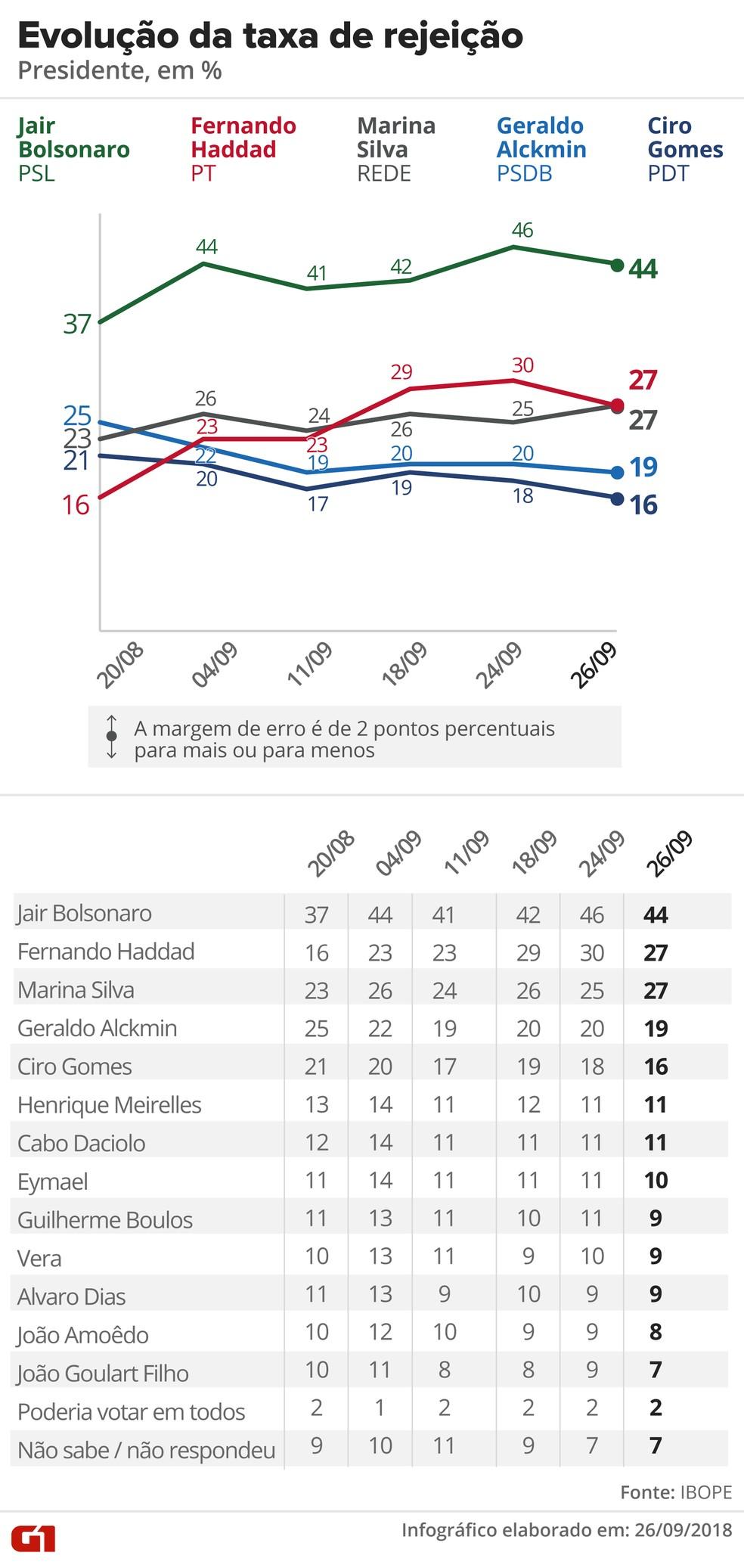 Pesquisa Ibope de candidatos a presidente - taxa de rejeição — Foto: Editoria de Arte / G1