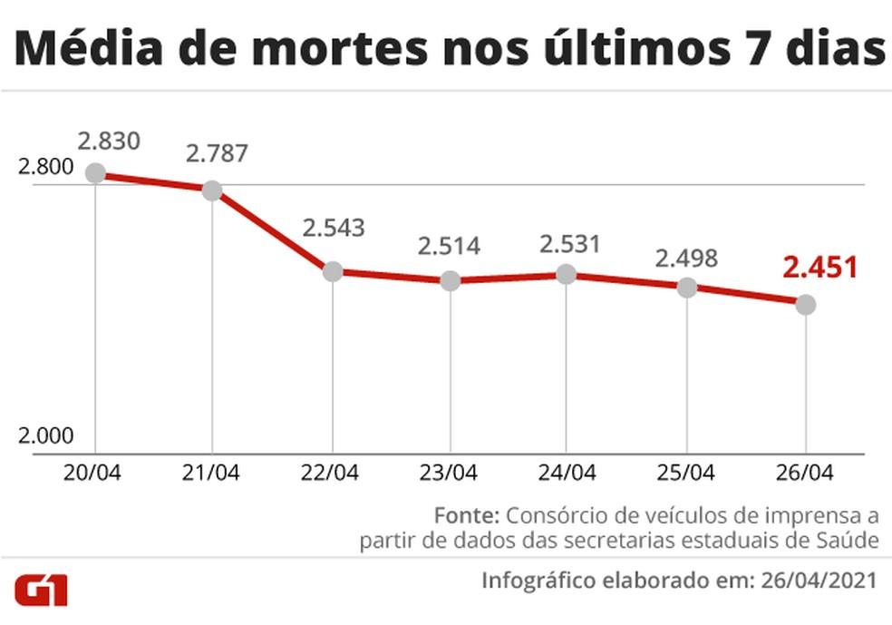 Evolução da média móvel de óbitos por Covid na última semana. Número ficou abaixo de 2,5 mil pelo segundo dia seguido — Foto: Editoria de Arte/G1