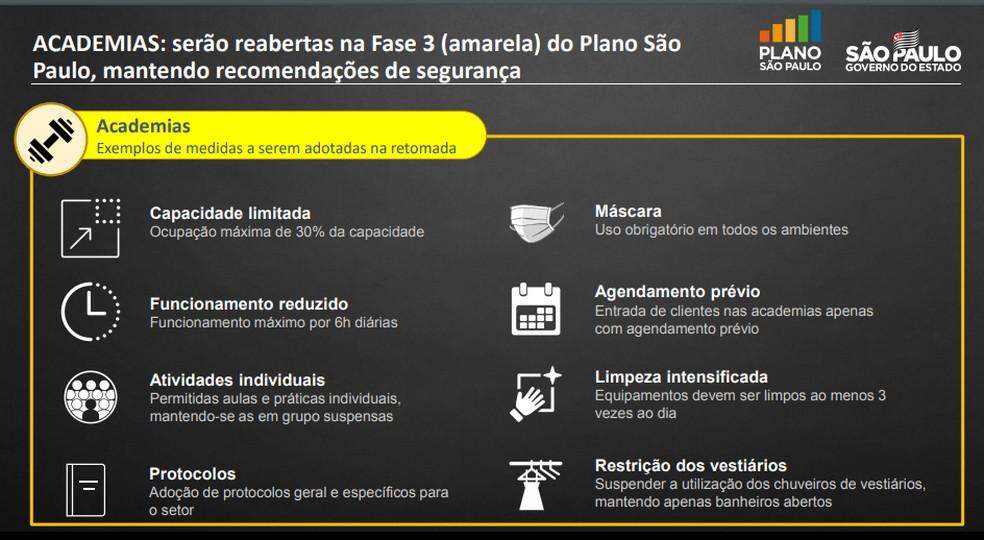 Protocolo do Plano São Paulo para reabertura de academias na fase amarela, divulgado nesta sexta (3) — Foto: Reprodução/Governo de São Paulo