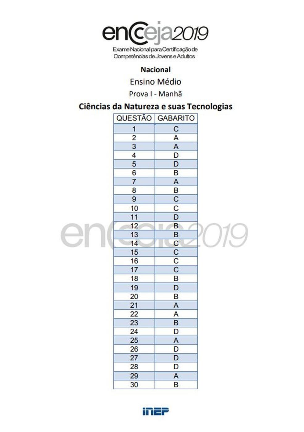 Gabarito Encceja 2019 ensino médio: prova de ciências da natureza — Foto: Reprodução/Inep