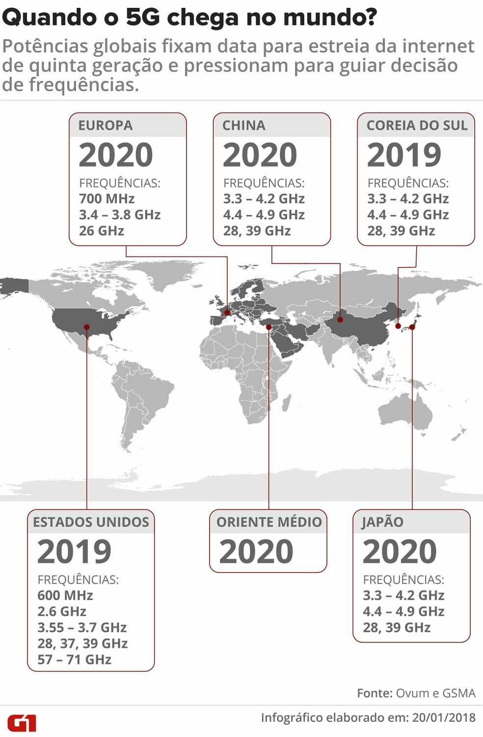 Infográfico mostram quando o 5G deve chegar em diferentes países do mundo — Foto: Fernanda Garrafiel/G1