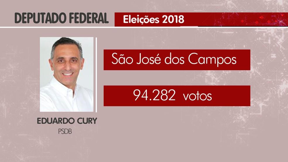 Eduardo Cury foi reeleito deputado federal pelo PSDB — Foto: Arte/ G1