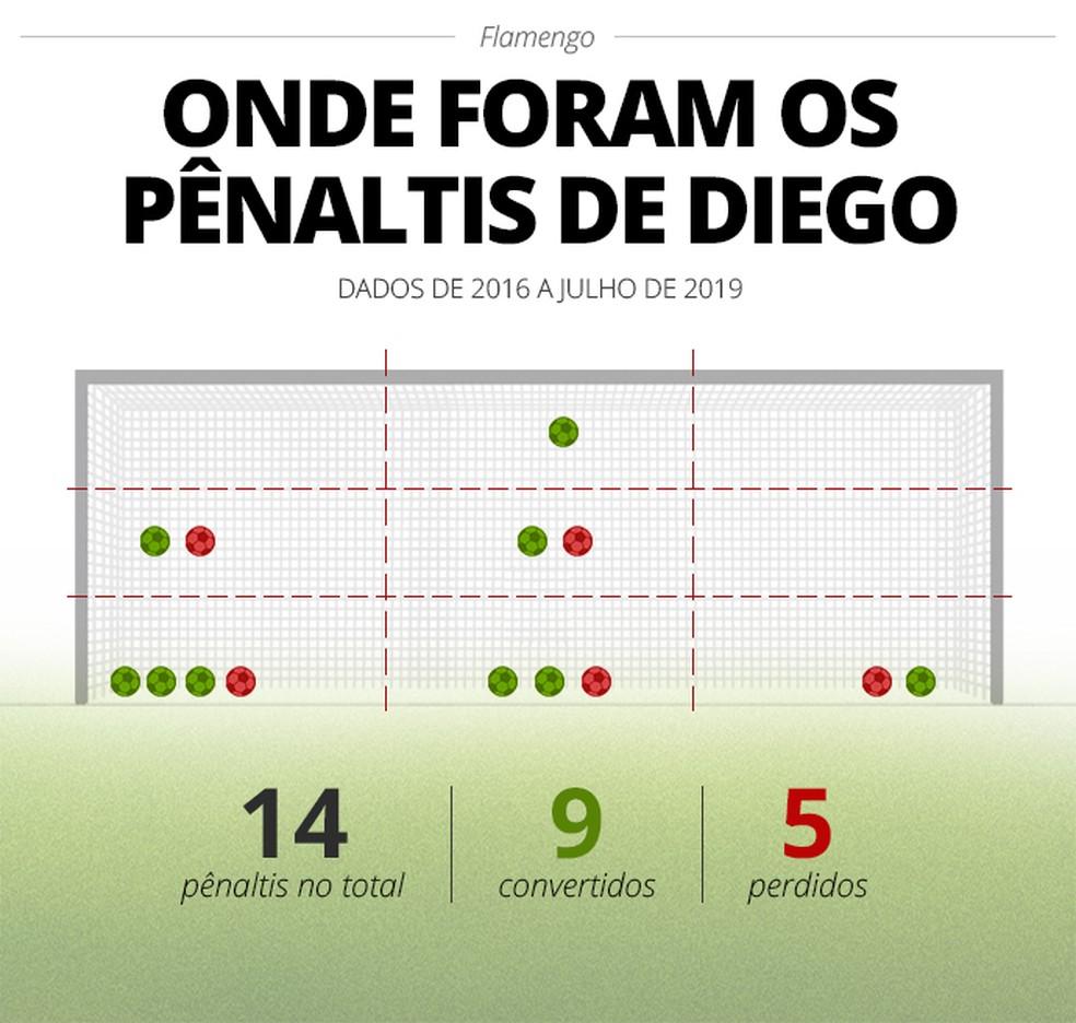 Aproveitamento de Diego é de 64,3% nas cobranças de pênalti — Foto: Infoesporte