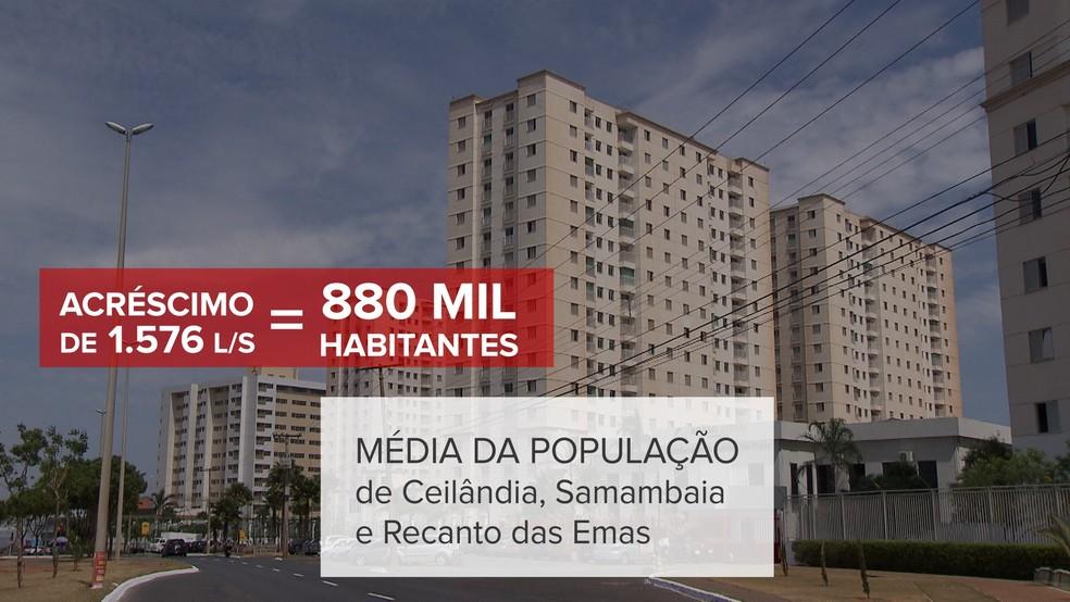 Acréscimo de 1.576 litros por segundo é suficiente para abastecer aproximadamente 880 mil habitantes no DF (Foto: Jessica Almeida/TV Globo)