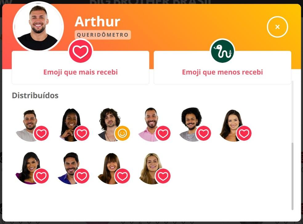 Queridômetro Arthur - 03/4 — Foto: Globo