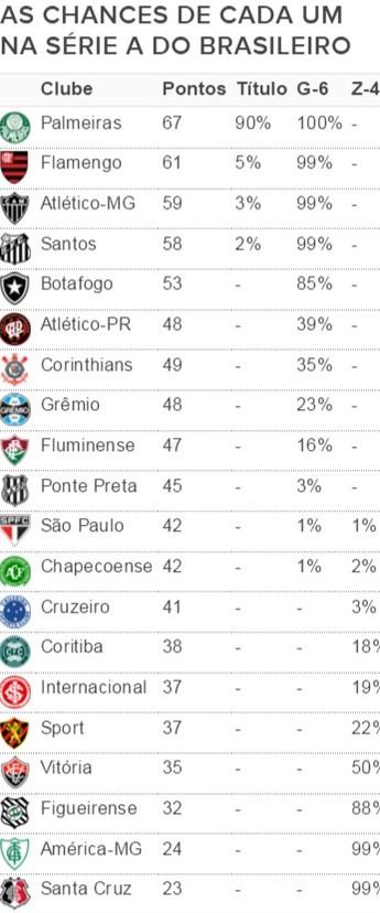 As chances das equipes após a 32ª rodada do Brasileirão (Foto: GloboEsporte.com)