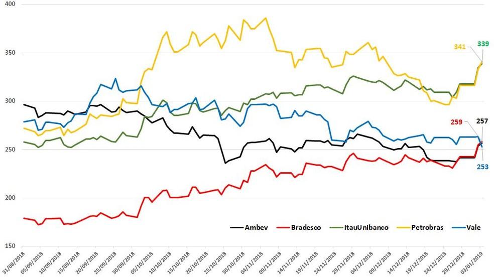Valor de mercado das empresas brasileiras em R$ bilhões — Foto: Economatica