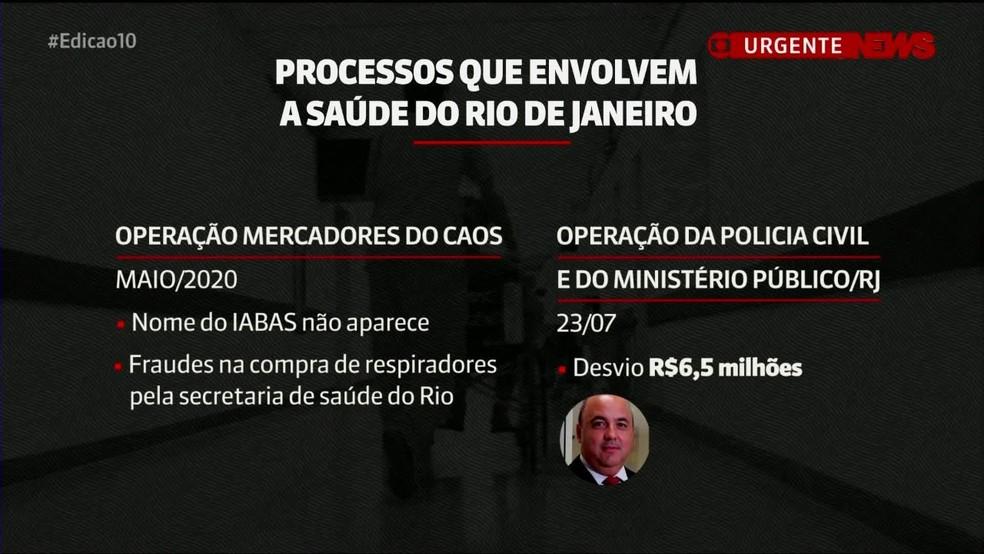 Organização social é alvo de investigações  — Foto: Reprodução/GloboNews