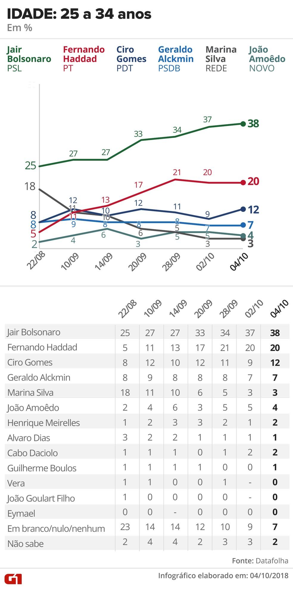 Pesquisa Datafolha - 4 de outubro - intenção de voto por segmentos - idade: 25 a 34 anos — Foto: Arte/G1