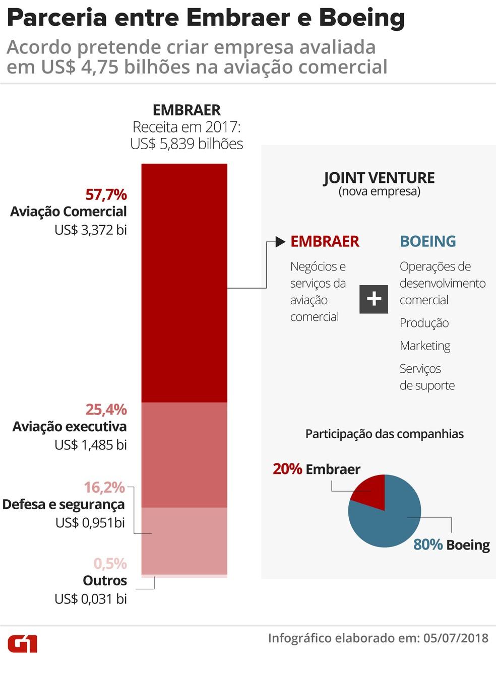 Parceria entre Embraer e Boeing cria empresa de aviação comercial de US$ 4,75 bilhões (Foto:  Juliane Almeida/G1)