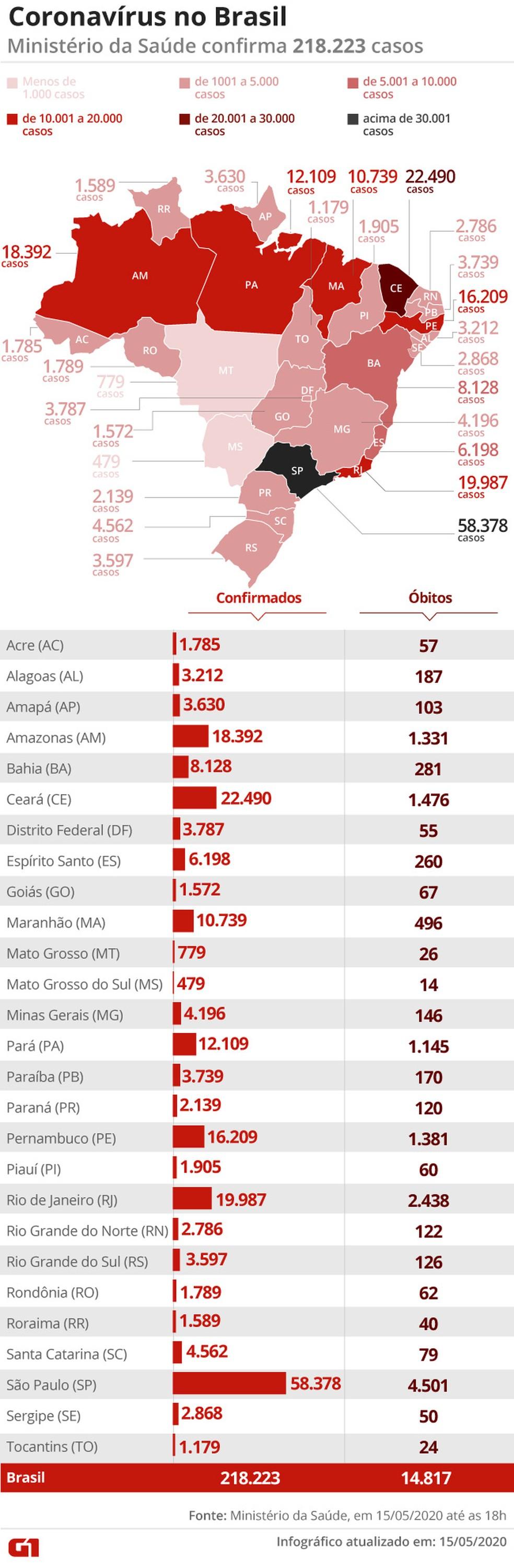 Dados dos Estados — Foto: Aparecido Gonçalves/ G1