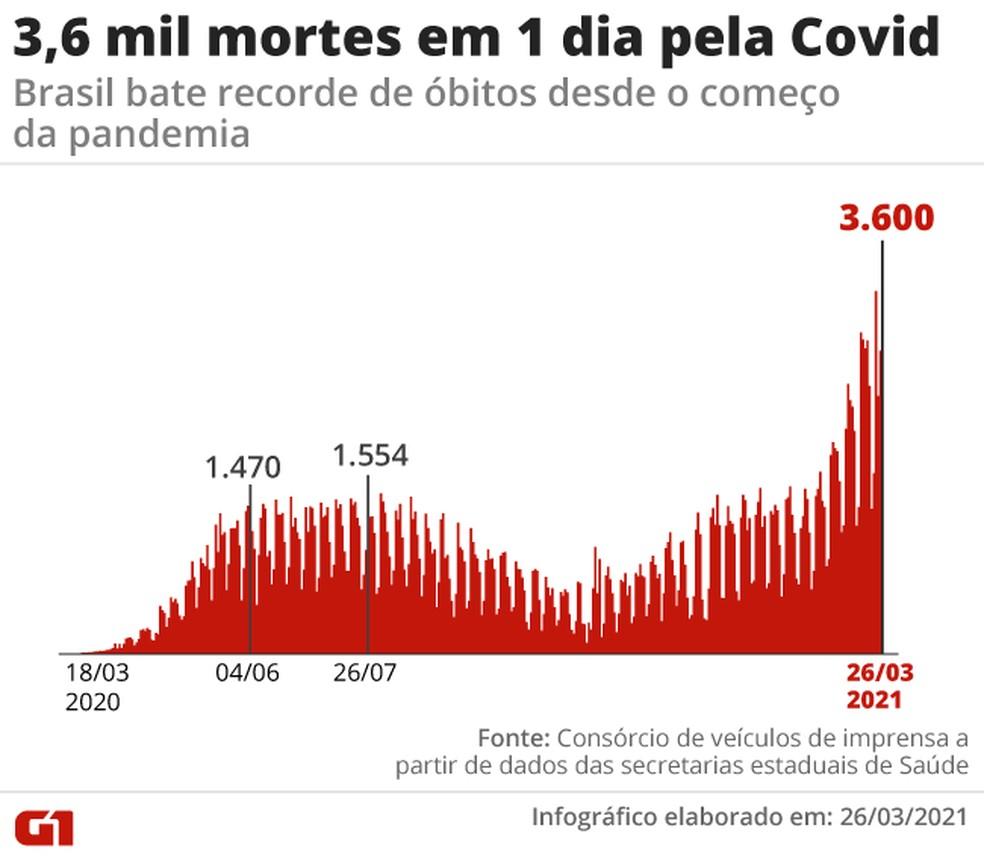 Recorde de mortes registradas em 24 horas no Brasil até aqui — Foto: Editoria de Arte/G1