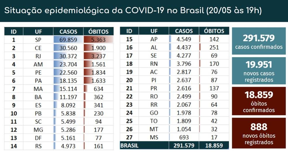 Casos e mortes por novo coronavírus em 20-05 — Foto: Reprodução/ Ministério da Saúde