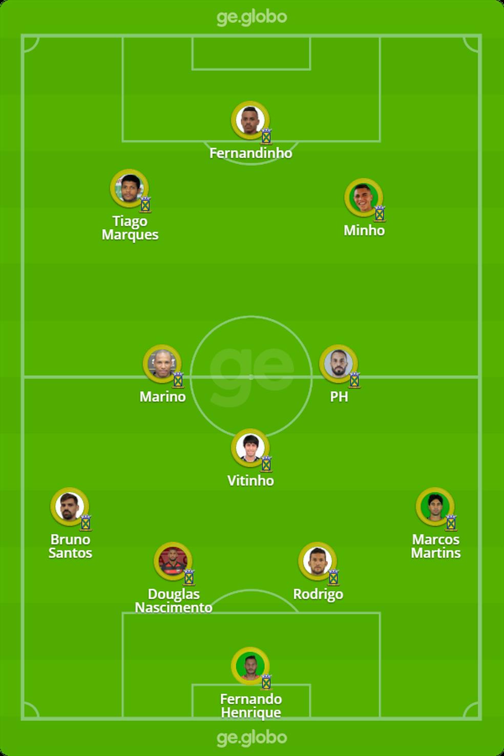 Provável Santo André contra o Novorizontino — Foto: ge