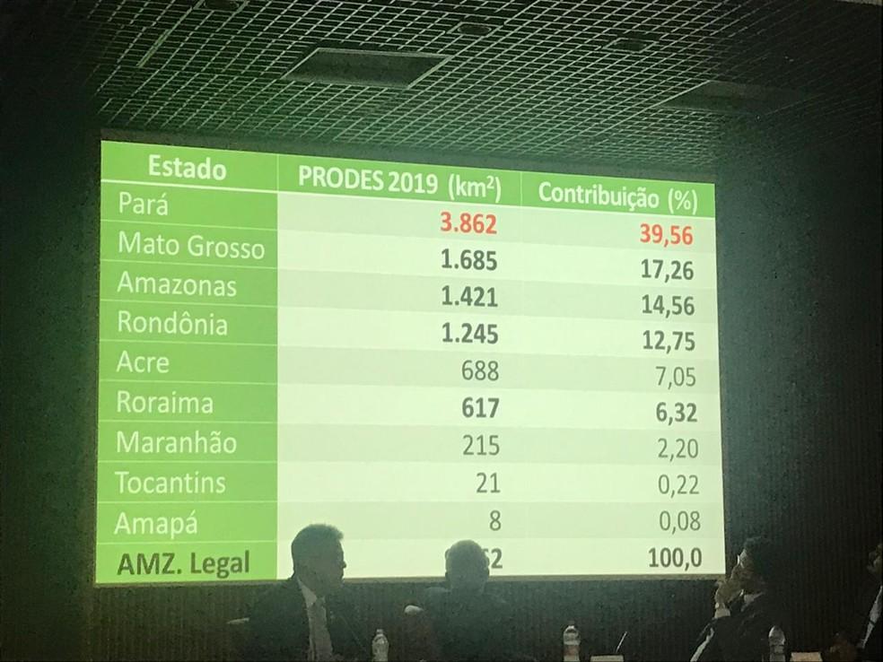 Tabela mostra desmatamento por estado em coletiva de imprensa no Inpe durante o lançamento dos dados do Prodes nesta segunda (18) — Foto: poliana Casemiro/G1