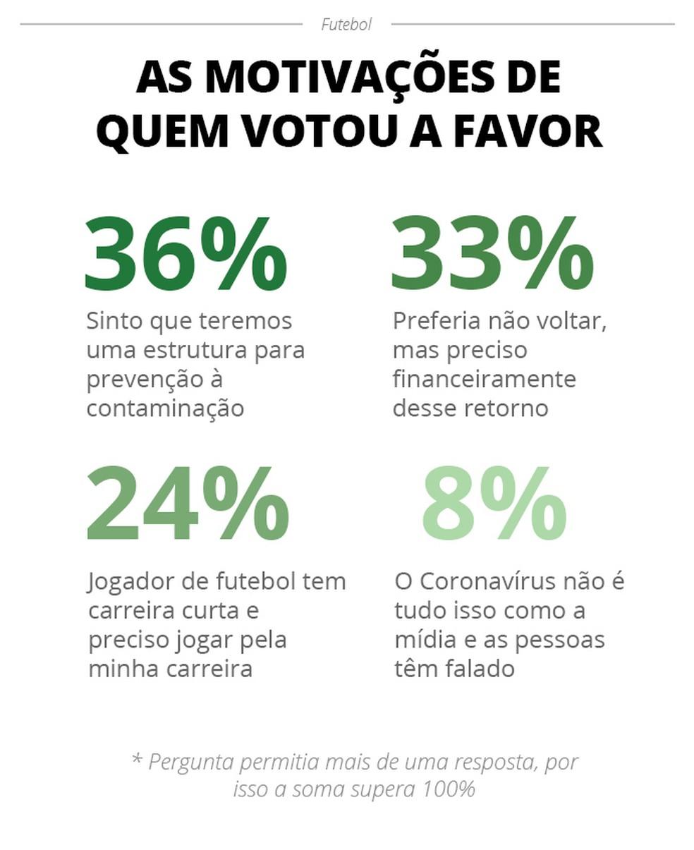 As motivações de quem votou a favor — Foto: Infoesporte