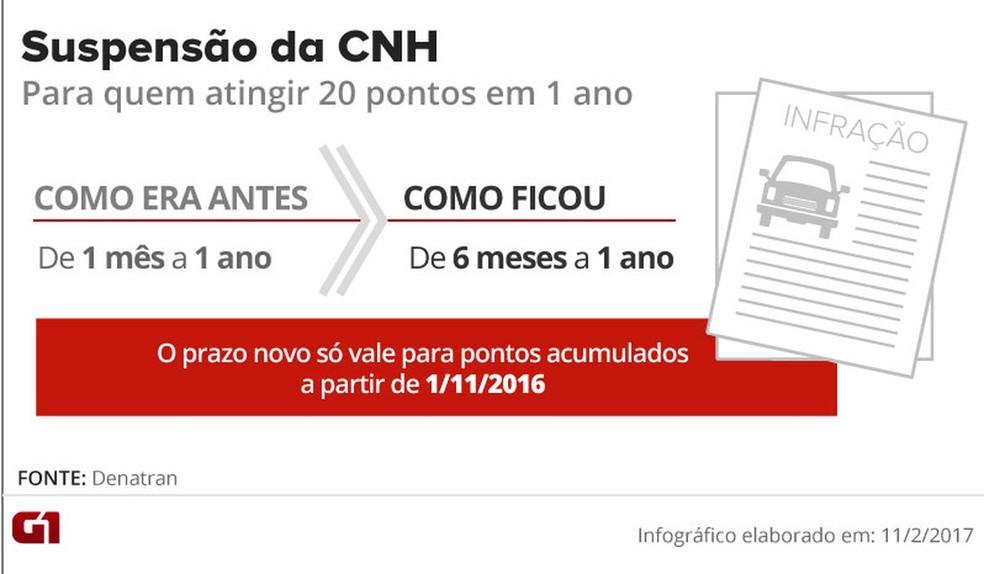 Tempo de suspensão para quem atinge 20 pontos na CNH em 1 ano (Foto: Arte/G1)