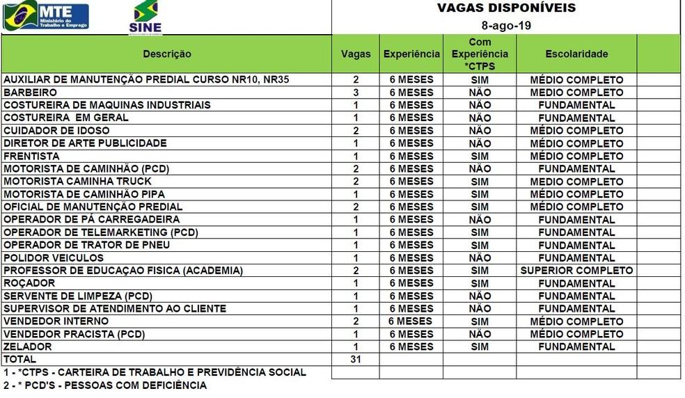 São 31 vagas para Rio Branco nesta aquinta-feira (7)  — Foto: Reprodução/Rede Amazônica Acre