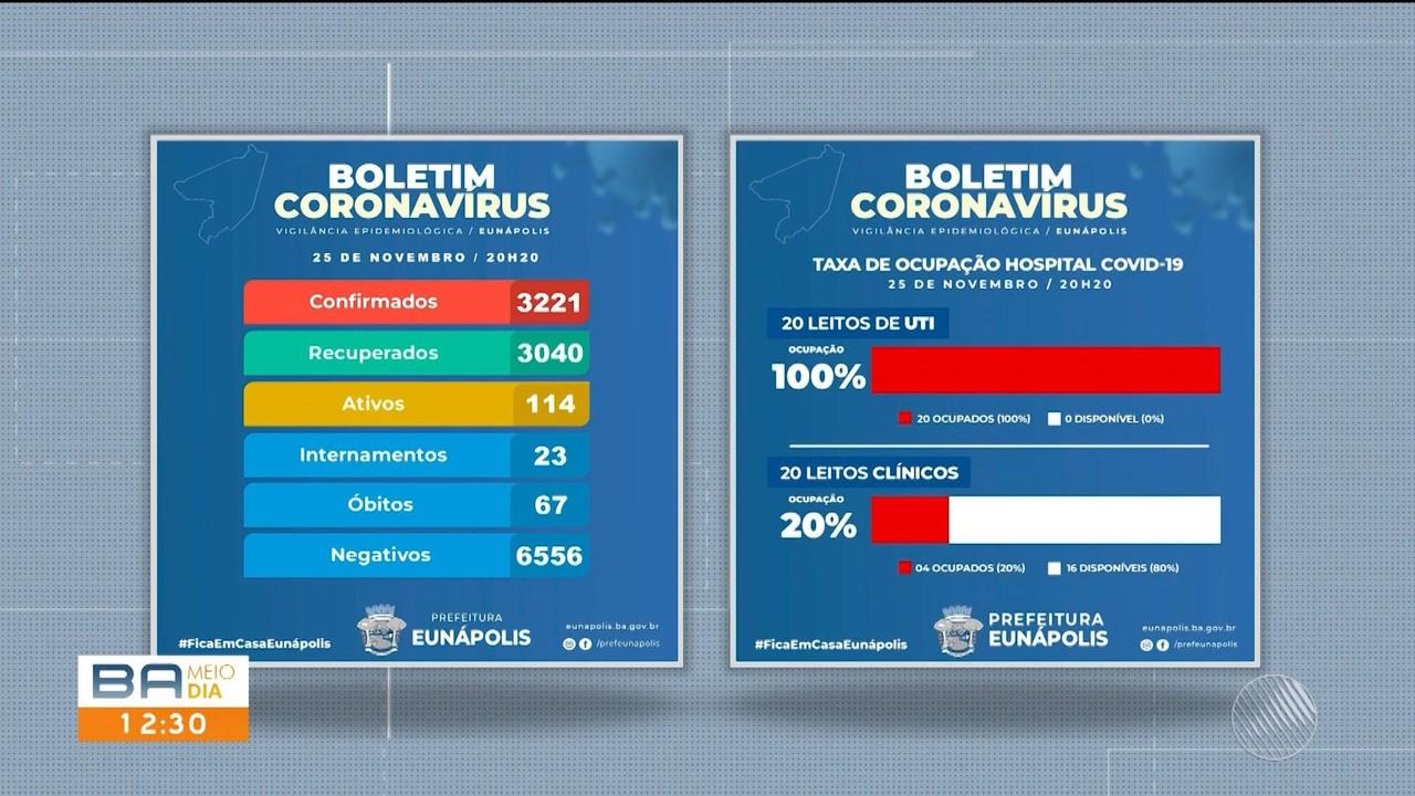 Principais cidades no sul da Bahia tem índice preocupantes de ocupação das UTIs