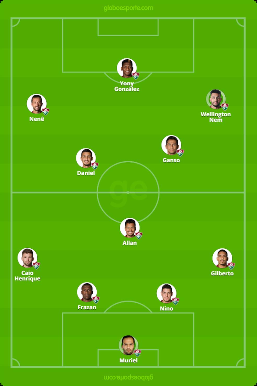 Provável Fluminense contra o Flamengo — Foto: Infografia