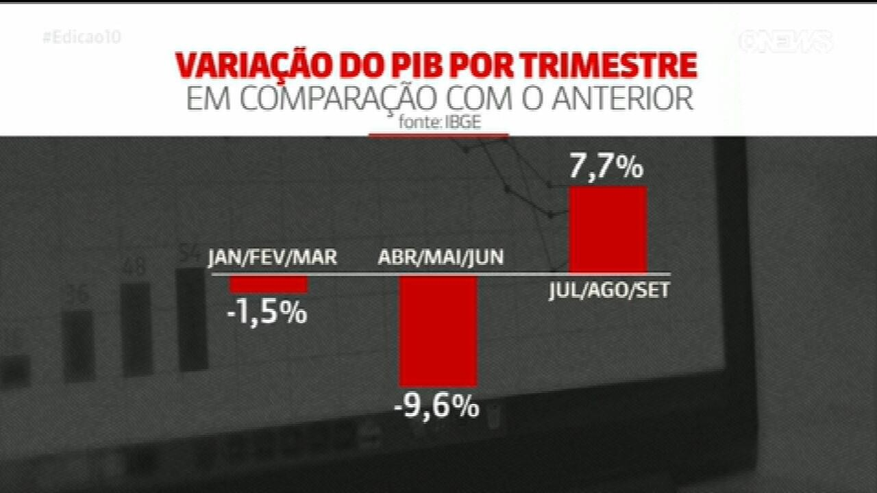 PIB do Brasil cresce 7,7% no 3º trimestre