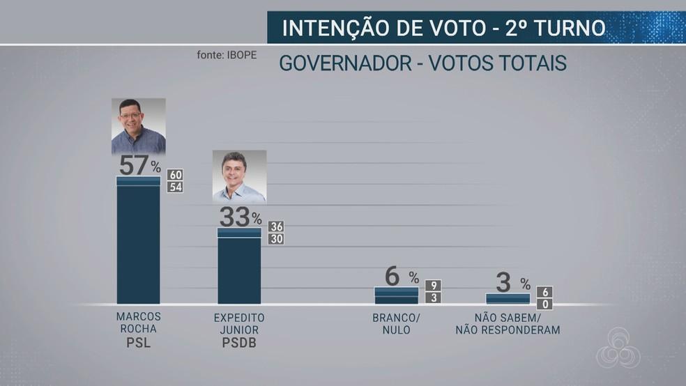 Pesquisa Ibope - 17 de outubro - Votos totais para governador de RO — Foto: Reprodução/Rede Amazônica