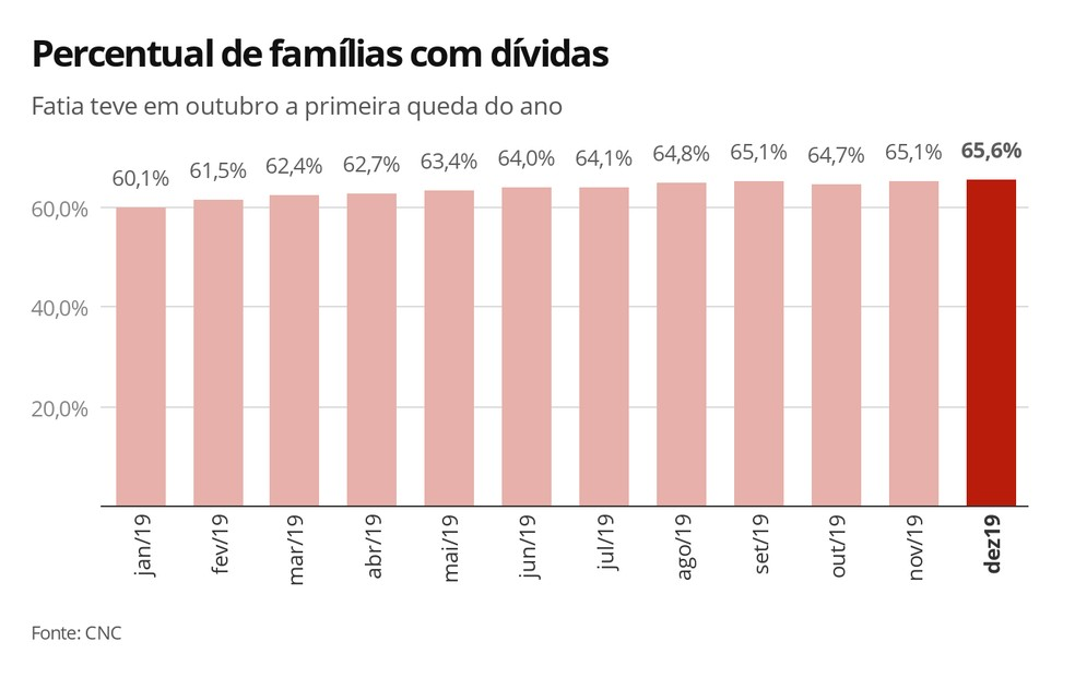 Percentual de famílias com dívidas — Foto: Economia G1