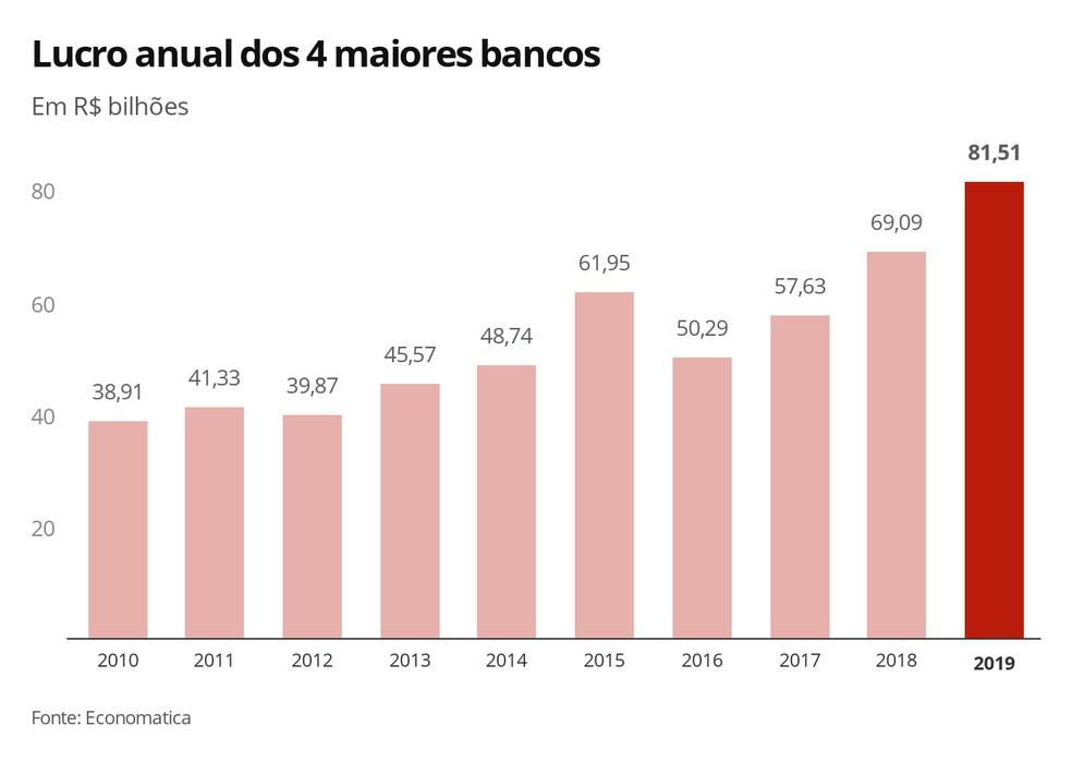 Lucro anual dos maiores bancos — Foto: Economia G1