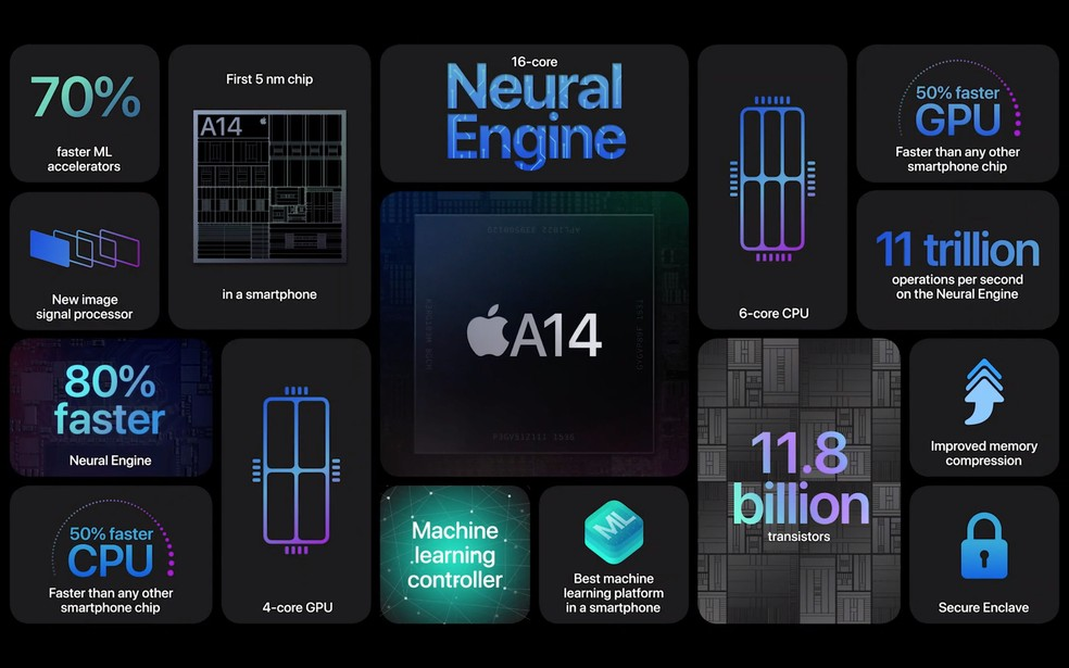 iPhone 12 traz novo processador A14 Bionic — Foto: Reprodução/Apple