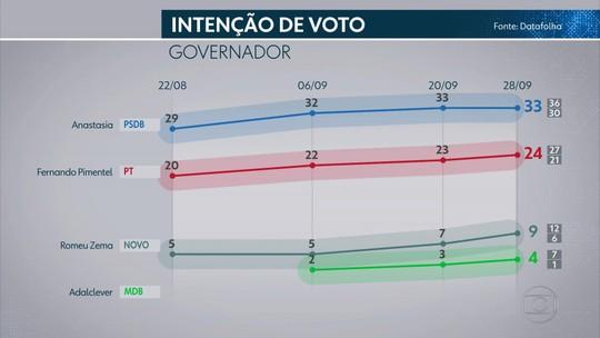 Pesquisa Datafolha em Minas Gerais: Anastasia, 33%; Pimentel, 24%