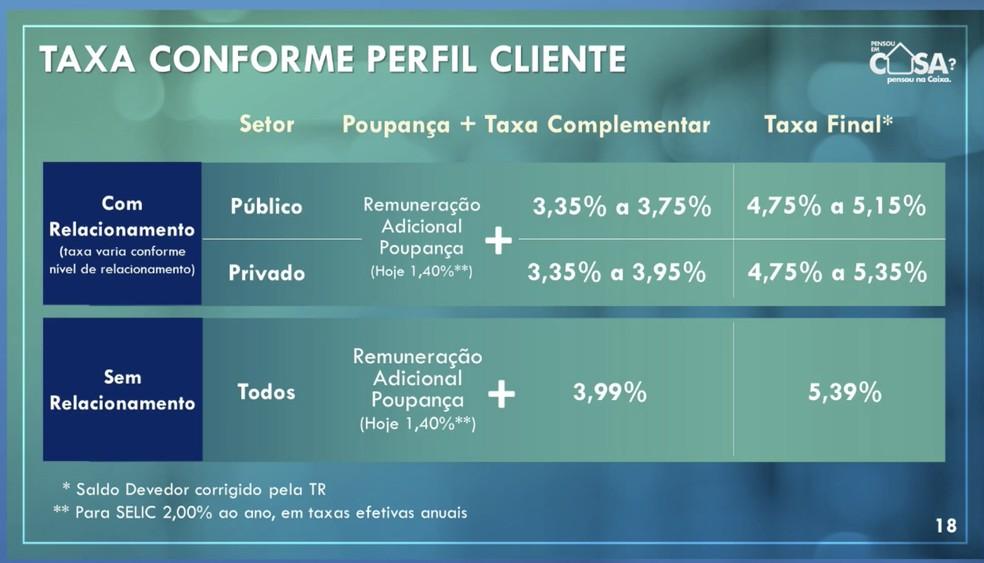 Nova linha de financiamento imobiliário da Caixa, referenciada ao rendimento da poupança — Foto: Reprodução/Caixa Econômica Federal