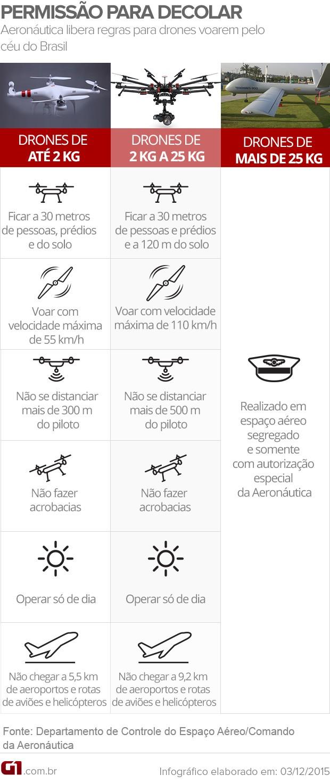 DRONE ARTE (Foto: ARTE/G1)