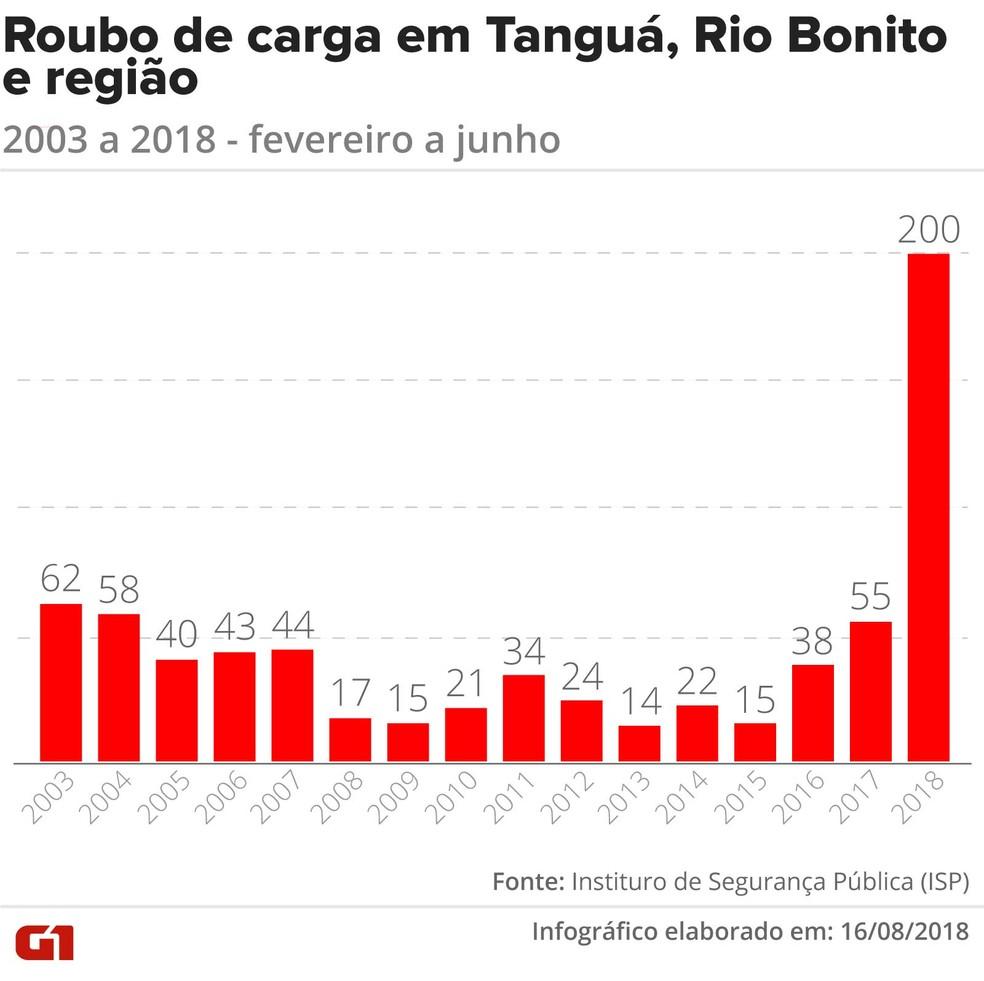 Registros de roubos dispararam nas Baixadas Litorâneas (Foto: Claudia Ferreira/G1)